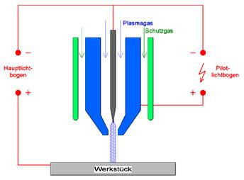 Description Of Plasma Arc Welding Process Plasma Welding Home Mig O Mat